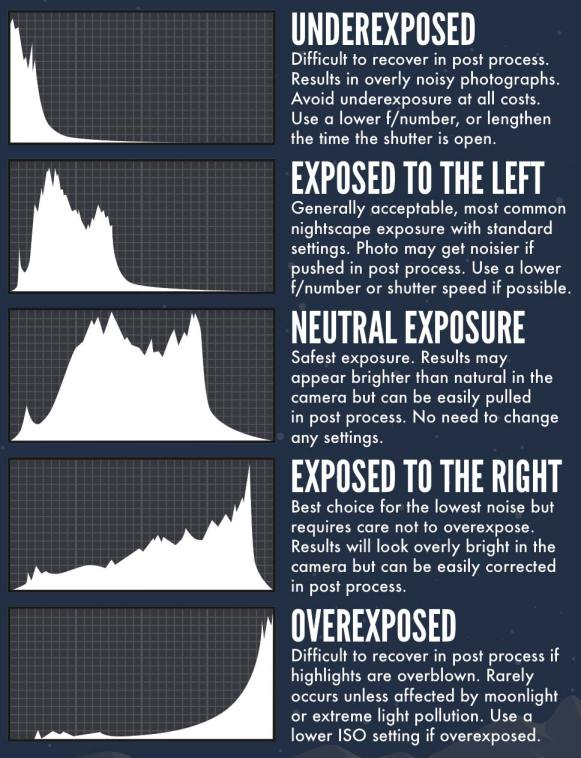 Comment lire l'histogramme de votre appareil photo