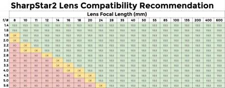 sharpstar2-compatibility-chart