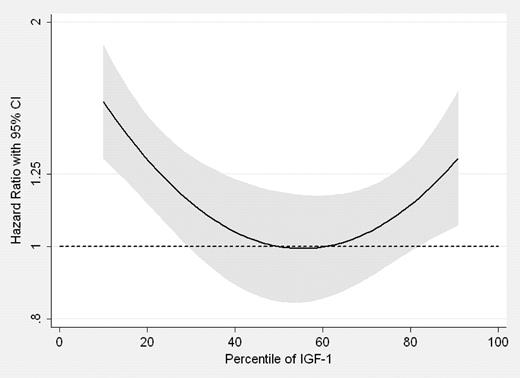 IGF-1 protein speed aging