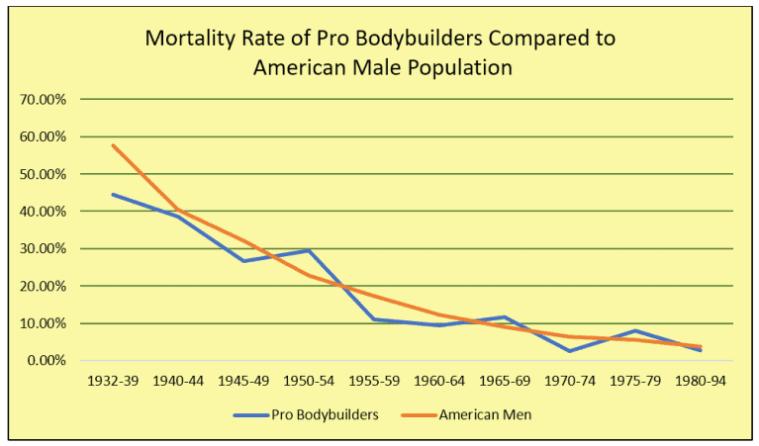 bodybuilder mortality rate