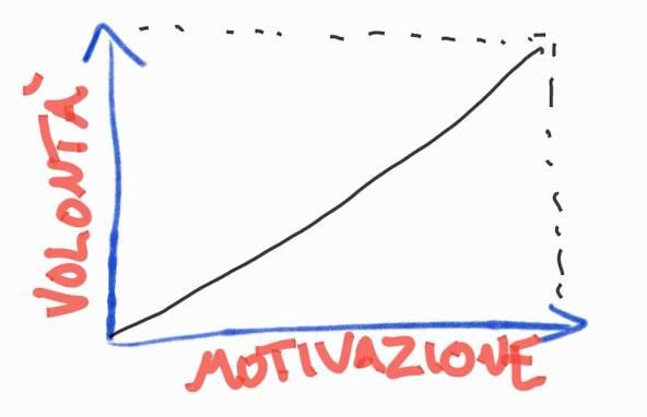 motivazione e forza di volontà