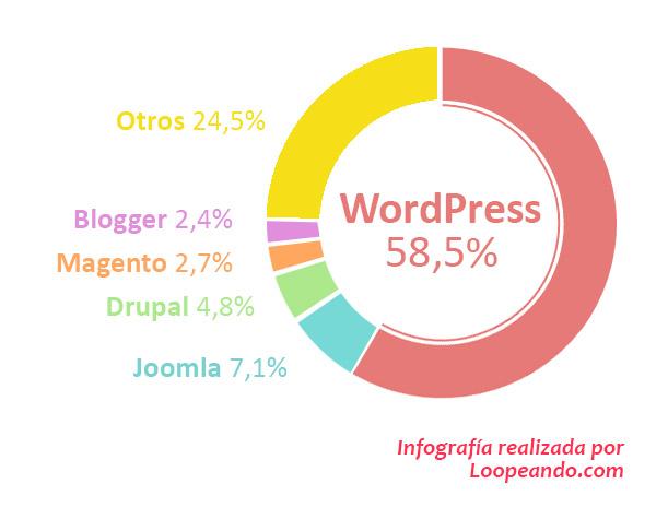 wordpress-satistics