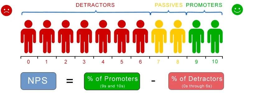 What is Net Promoter Score (NPS)? | Loopon