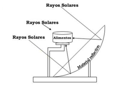 Unam Desarrolla Estufa Solar