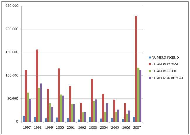 Grafico Statitiche Incendi dal 1997 al 2007 in Italia