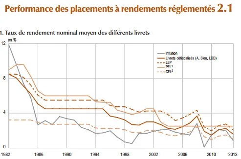 INSEE_2014_rendement-placements réglementés
