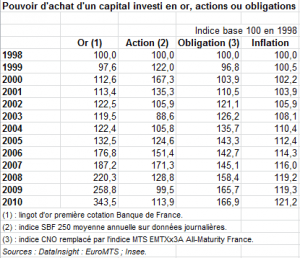 Pouvoir d'achat, or, actions, obligations, source INSEE