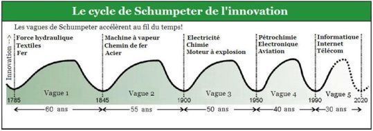 cycle_schumpeter1