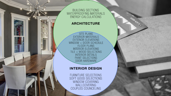 Architects and Designers Roles