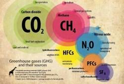 ¿Qué son los gases de efecto invernadero o GEI?