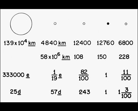 005 - Solar system parameters, Frank Drake
