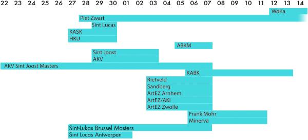 Afstudeer exposities kunstacademies overzicht 2013