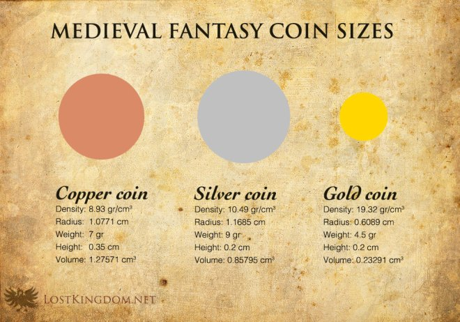 Medieval fantasy economics: Medieval fantasy coin sizes