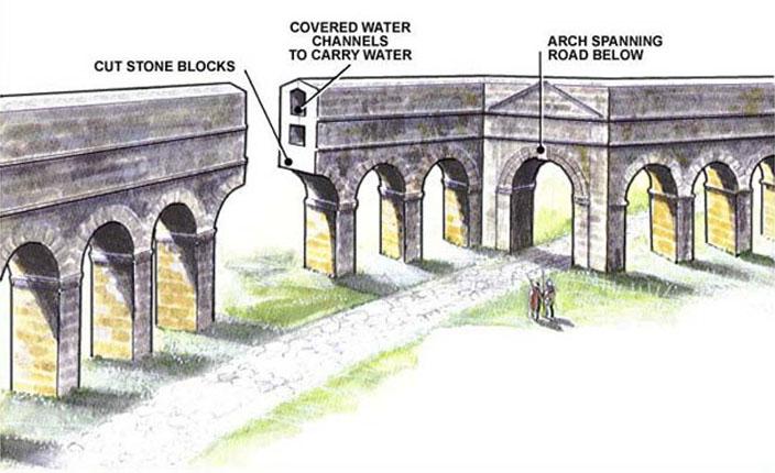 Medieval Water works | Roman aqueduct