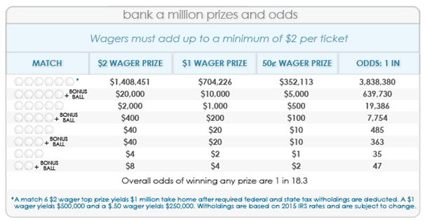 Bank a Million Prize Odds