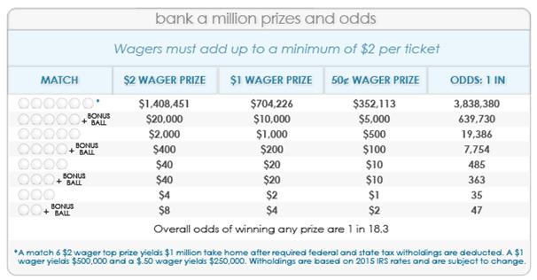 Bank a Million Prize Odds