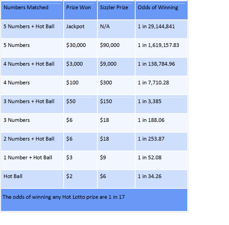 Hot Lotto Chart