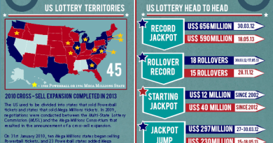 america lotto infographic