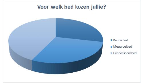 overstap ledikant peuterbed: voor welk bed kies je?