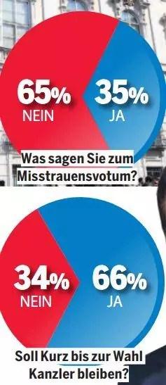 """Umfrage von """"Österreich"""" zum Misstrauensvotum, 65% sind gegen das Misstrauensvotum, 66% wollen, dass Kurz Kanzler bleibt"""