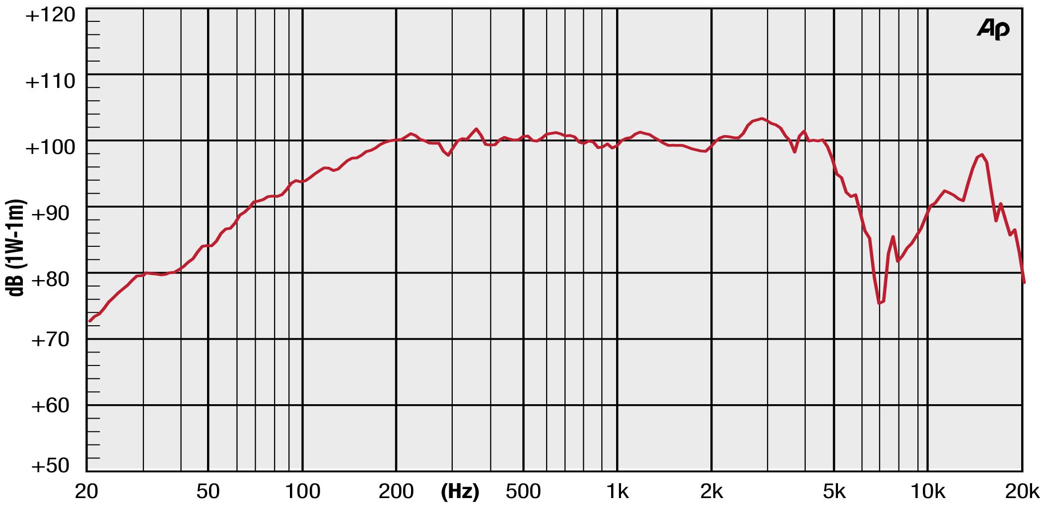 Precision Devices Pd 103nr1