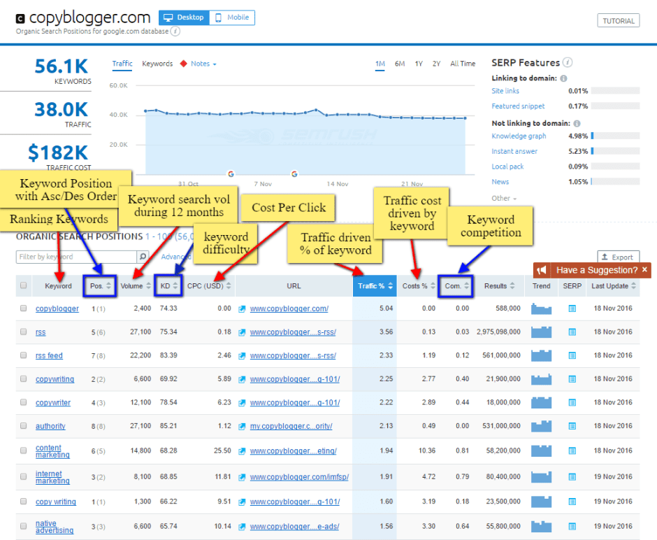 SEMRush Review: Competitors Keywords Tracking