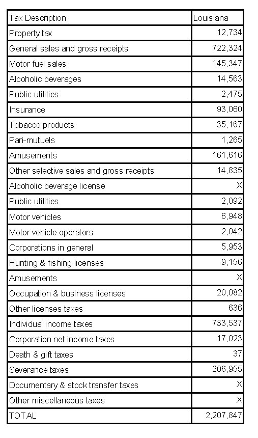 Table of Taxes For Louisiana Revenues 2012