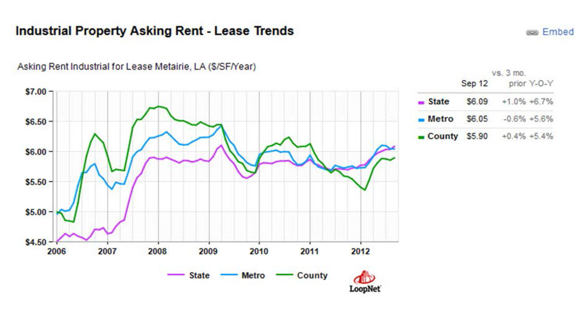 industrial property asking rents