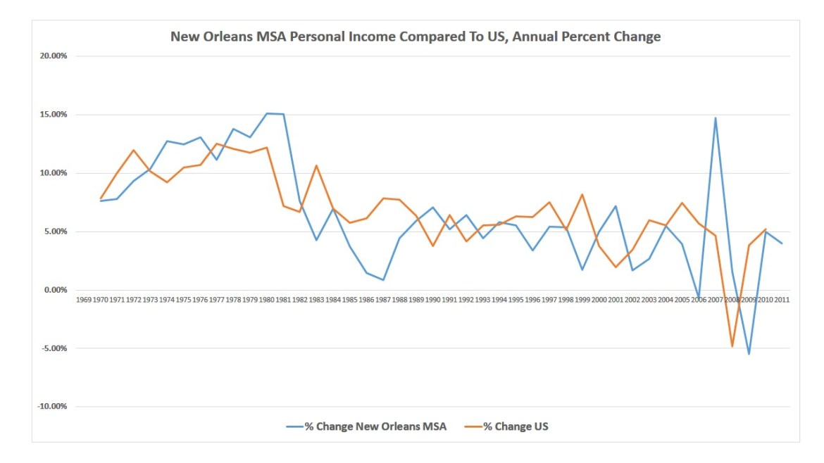 chart personal income