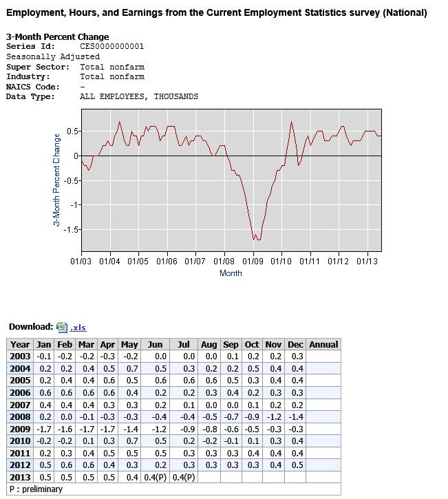 employment chart national 3 mo  percent change