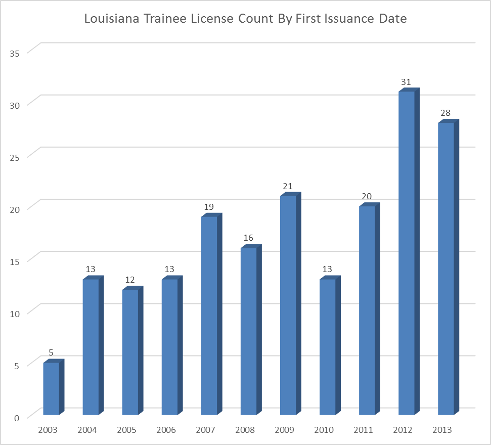 Chart Trainee Transition To Licensing