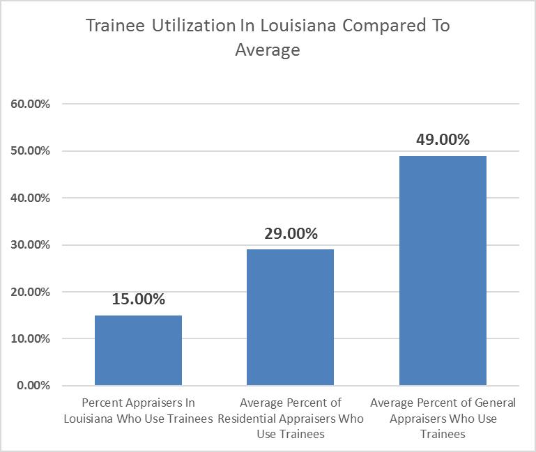 Chart Trainee Utilization