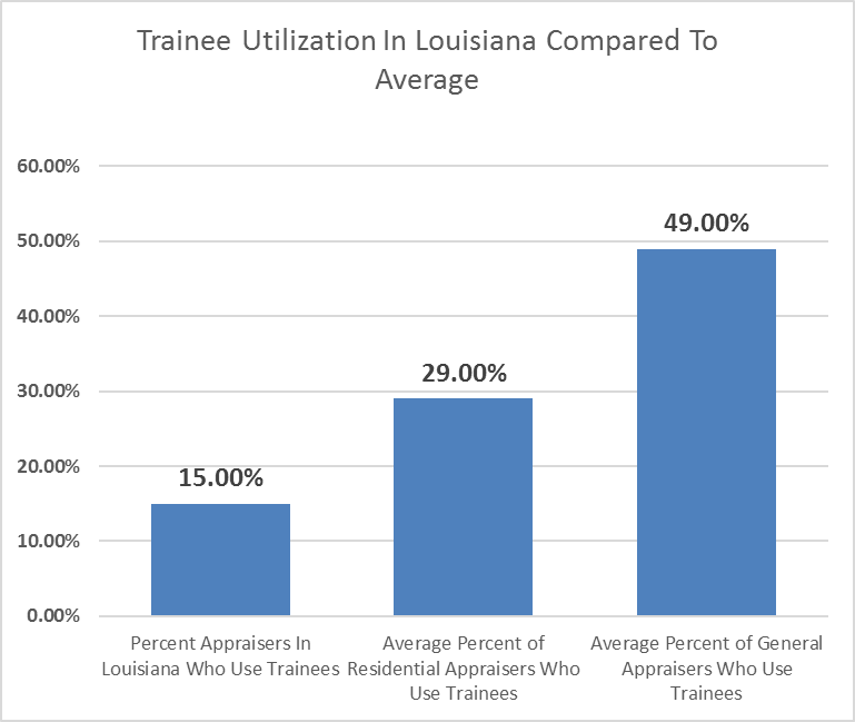 Chart Trainee Utilization
