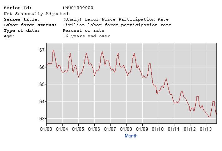 chart labor force participation rate