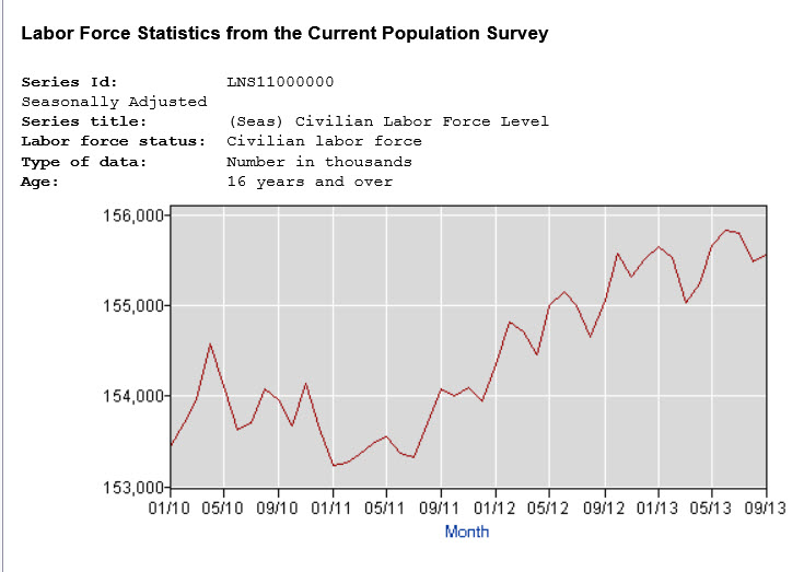 chart labor force since 2010