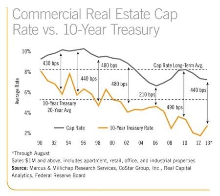 chart cap rates