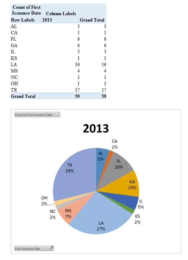 chart pie 2013 license state