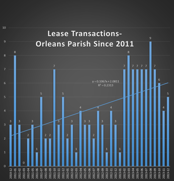 Chart Office Properties Leased Orleans Parish Since 2011