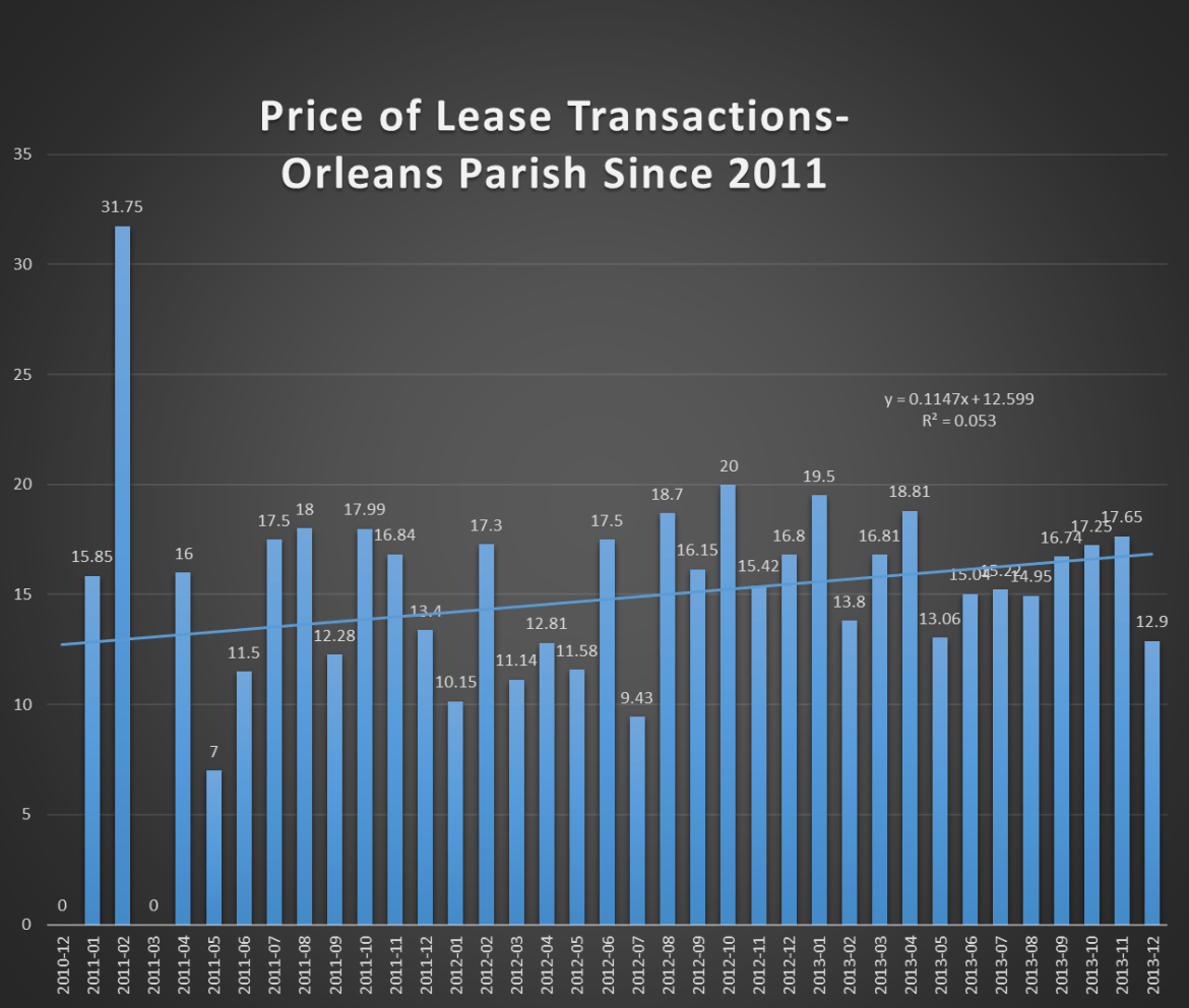 Prices of Properties Leased -Orleans Parish Since 2011