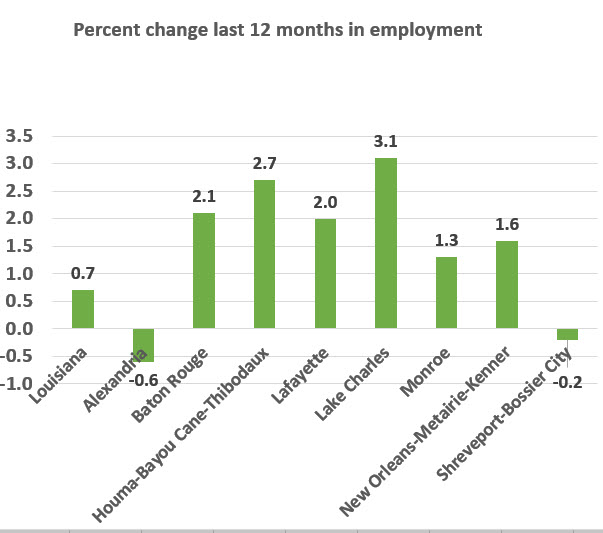 chart employment growth last 12 months