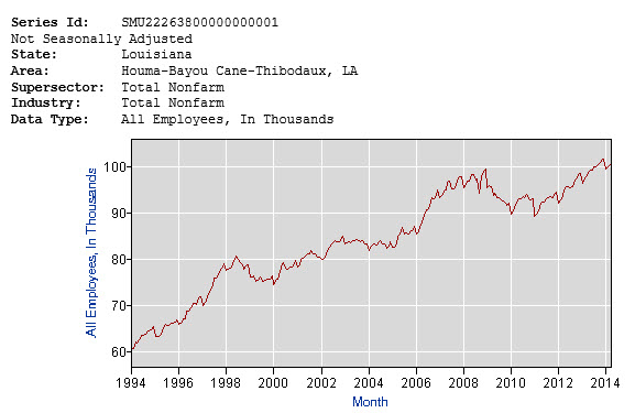 houma employment over last 20 years