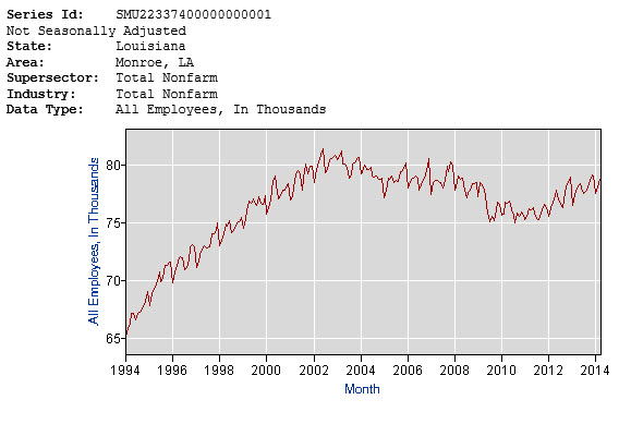 monroe employment over the last 20 years