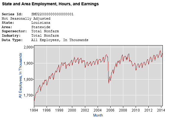 Louisiana employment over 20 years