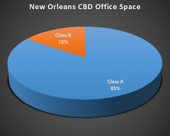 pie CBD market class A vs. B