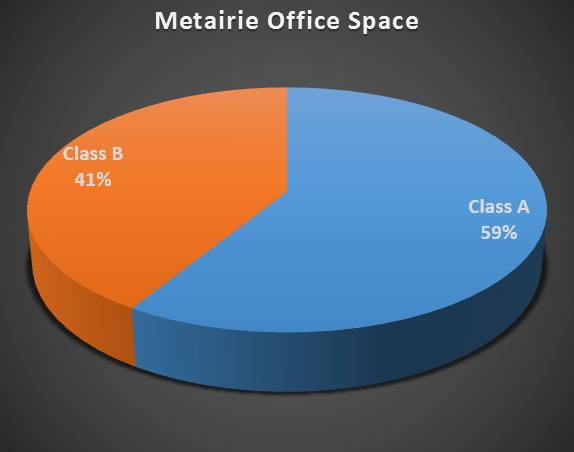 pie metairie office class A vs. B