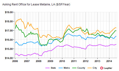 chart office lease  price trends metairie