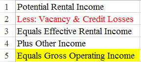 table gross operating income