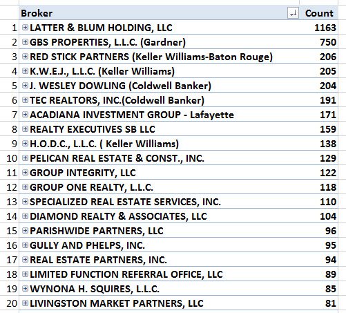 BROKERS TOP 20 STATE
