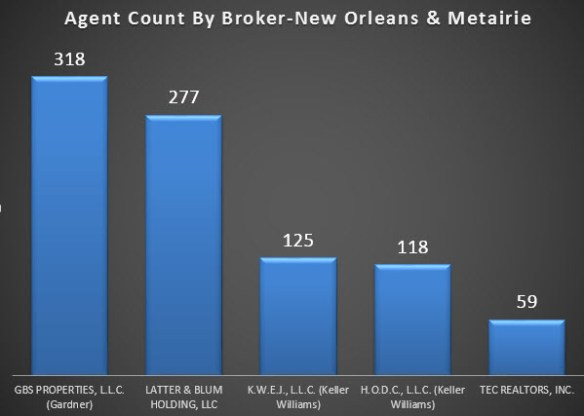 chart agent count new orleans.metairie