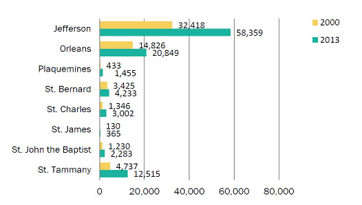 hispanic population various parishes